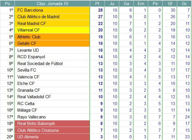 Clasificación Primera División Jornada 10