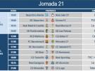 Liga Española 2013-2014 2ª División: horarios y retransmisiones de la Jornada 21