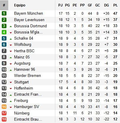 Clasificación Bundesliga Jornada 18