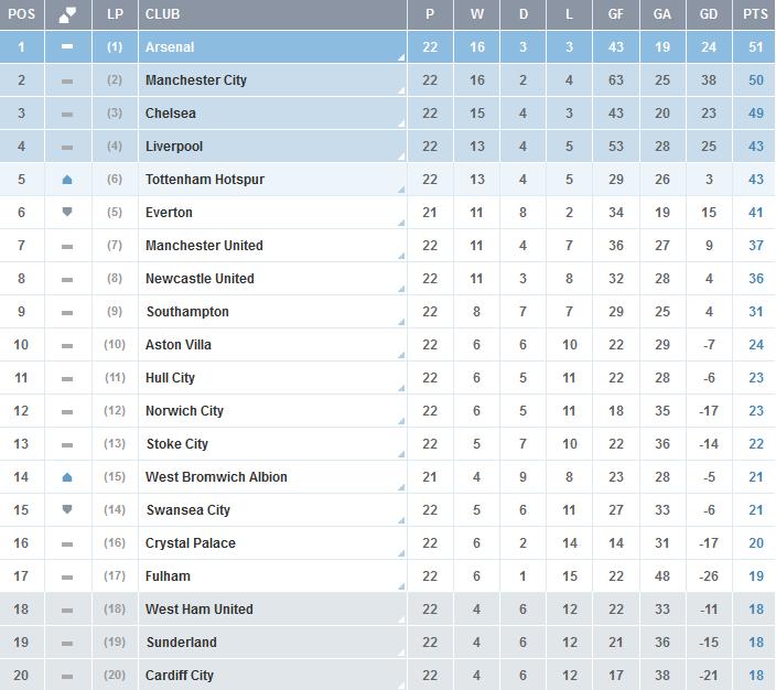 Clasificacion-Premier-League-Jornada-22