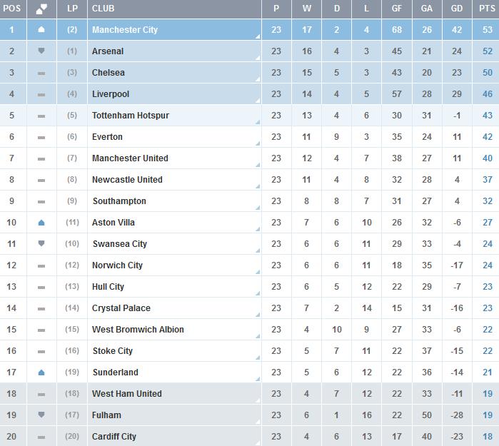 Clasificacion-Premier-League-Jornada-23