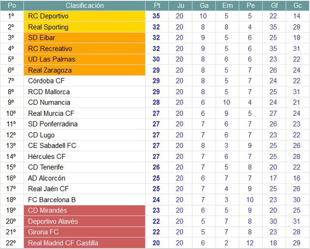 Clasificación Segunda División Jornada 20