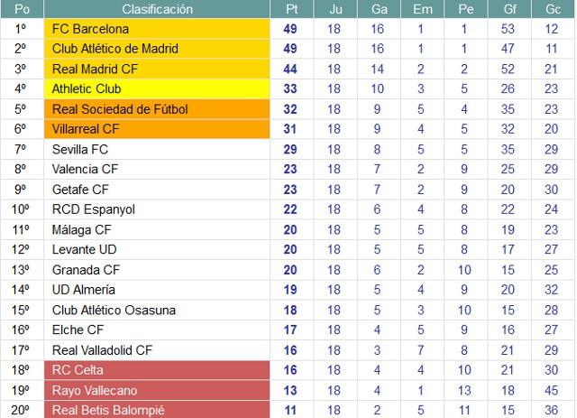 Clasificación 1ª División Jornada 18