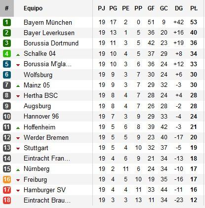 Clasificación Bundesliga Jornada 19