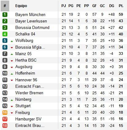 Clasificación Jornada 21 Bundesliga