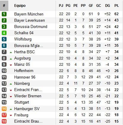 Clasificación Jornada 22 Bundesliga