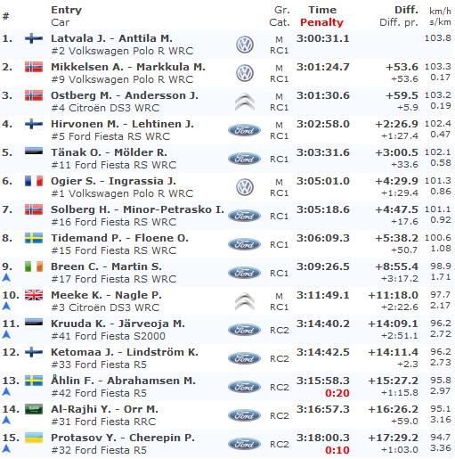 Clasificacion-Final-Rallye-Suecia