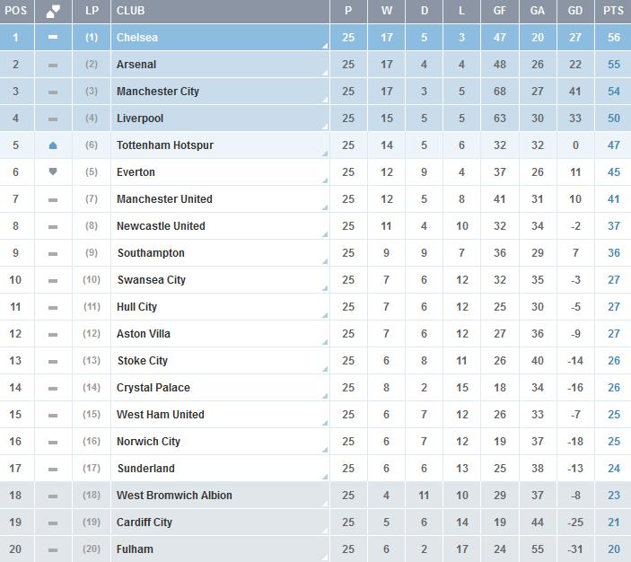 Clasificacion-Premier-League-Jornada-25