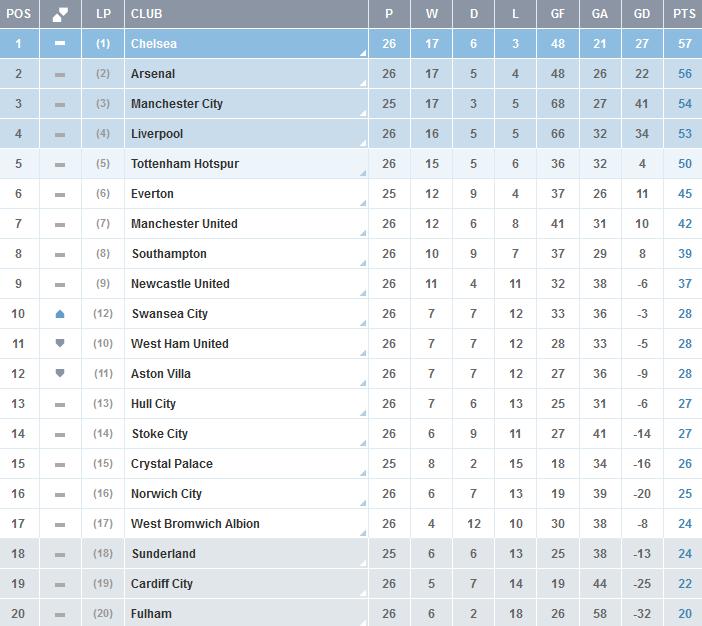 Clasificacion-Premier-League-Jornada-26
