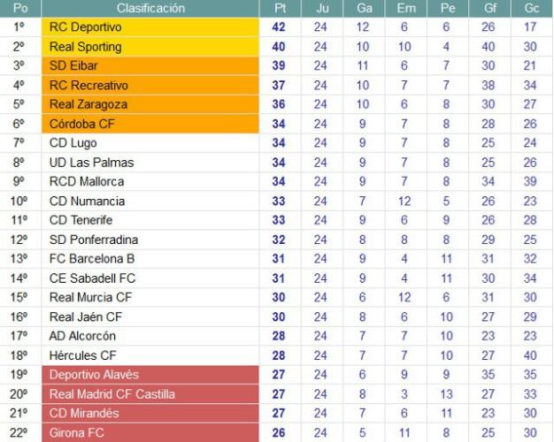 Clasificación Jornada 24 Segunda División