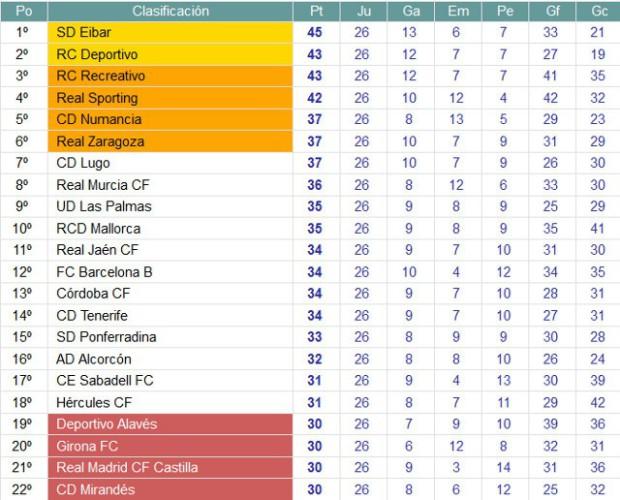 Clasificación Jornada 26 Segunda División