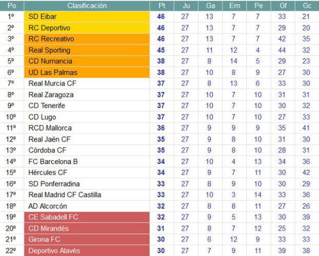 Clasificación Jornada 27 Segunda División