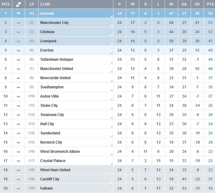 Premier-League-Clasificacion-Final-Jornada-24