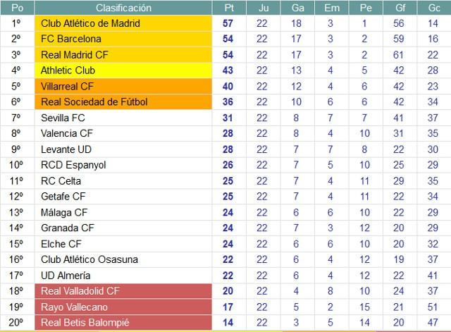 Clasificación Jornada 22 Primera División