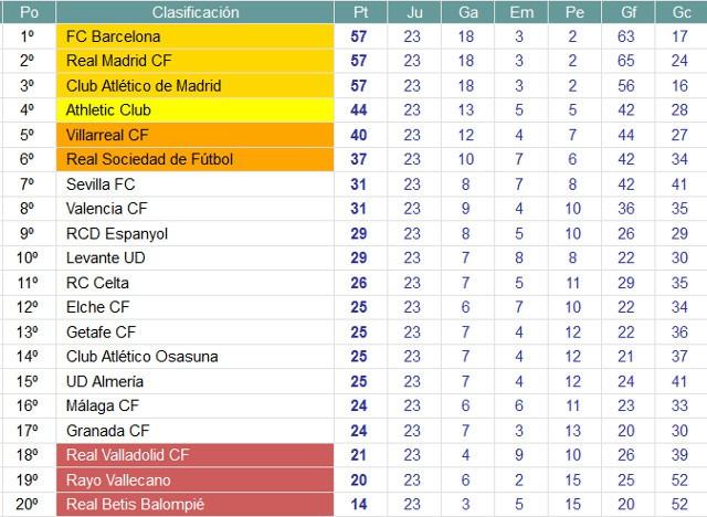 Clasificación Jornada 23 Primera División