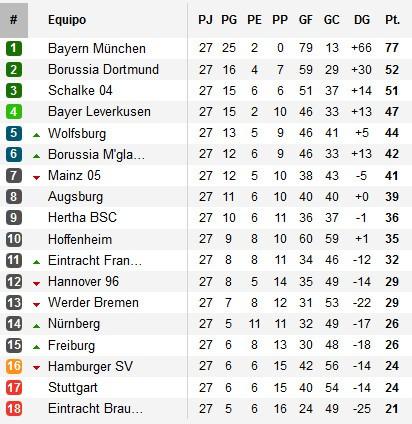Clasificación Jornada 27 Bundesliga