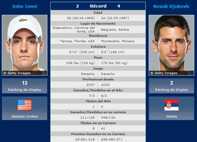 Isner-Djokovic