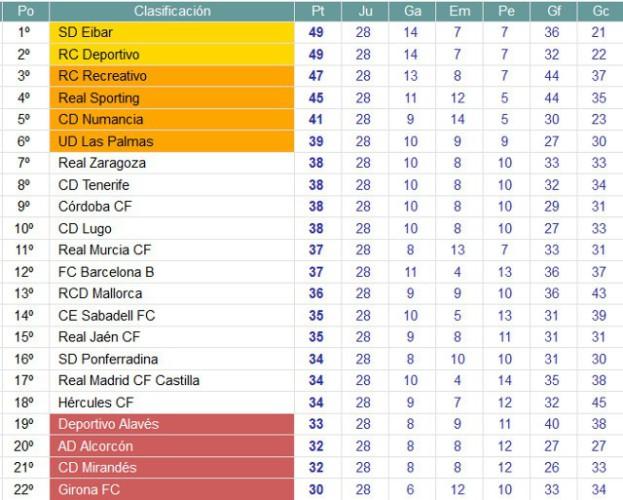 Clasificación Jornada 28 Liga Adelante