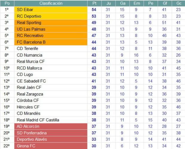 Clasificación Jornada 31 Segunda División
