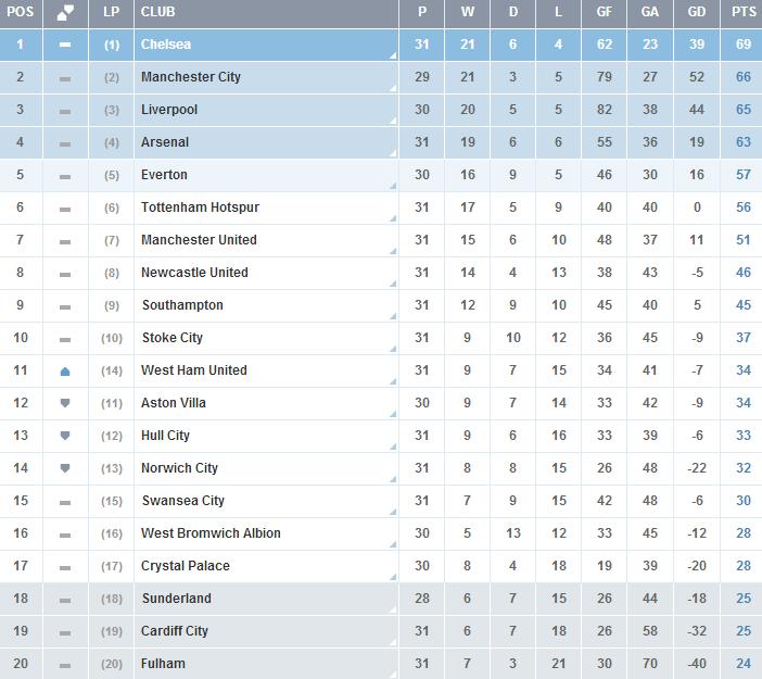 Premier-League-Clasificacion