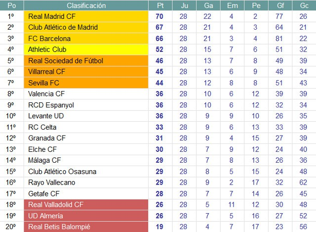 Clasificación Jornada 28 Primera División