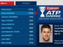 Ránking ATP después del Masters de Miami 2014
