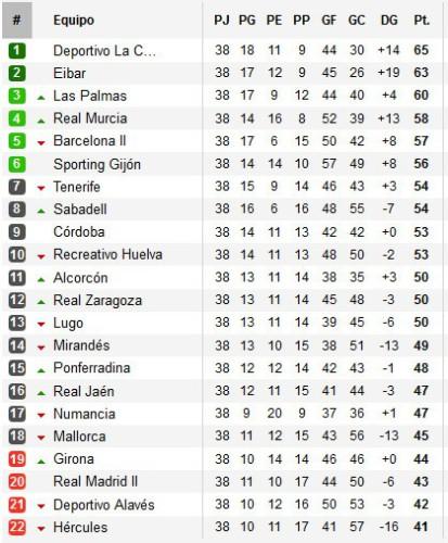 Clasificación Jornada 38 Segunda División