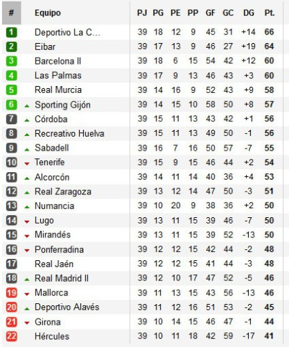 Clasificación Jornada 39 Segunda División
