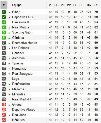 Clasificación Segunda División Jornada 41