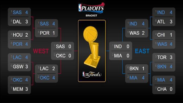 Cuadro de los playoffs de la NBA 2014