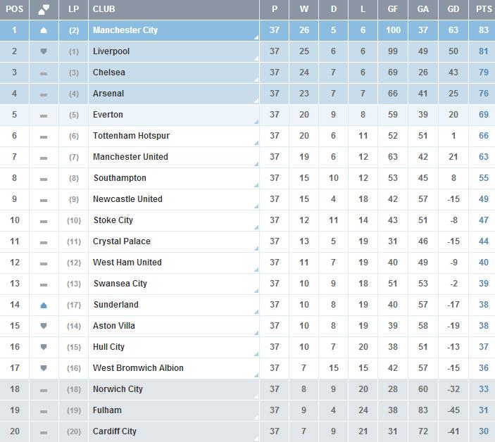 Premier-League-Jornada-37-Clasificacion