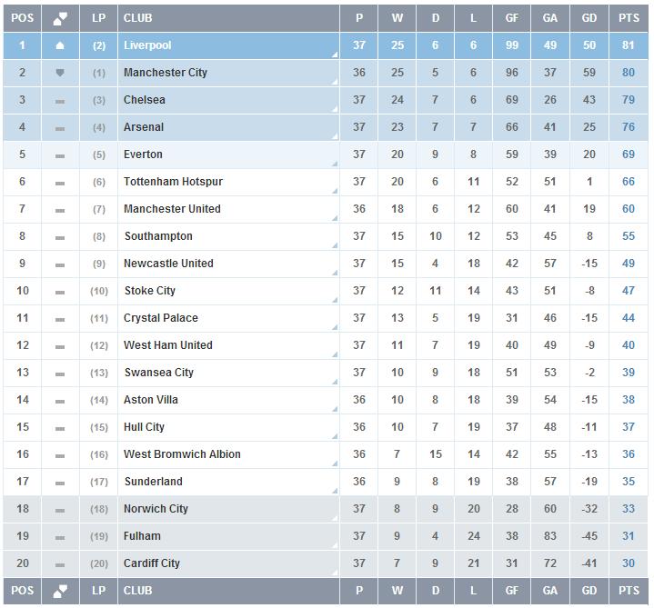Premier-League-Jornada-37
