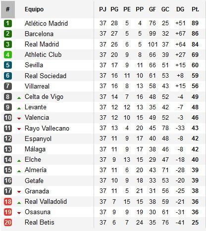 Clasificación Primera División Jornada 37