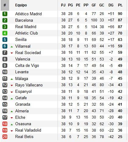 Clasificación final Primera División 2013-2014