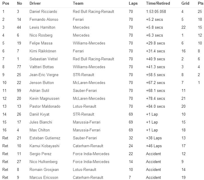 Clasificacion Final GP de Hungria