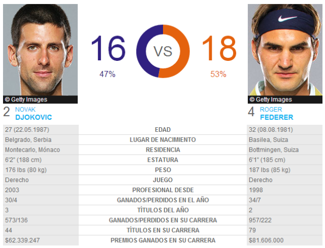 Djokovic-Federer-Head-2-Head
