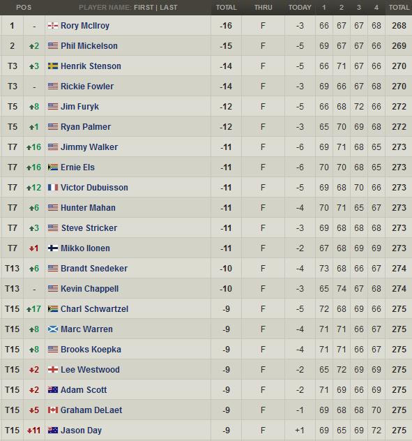 Clasificacion Final PGA Championship