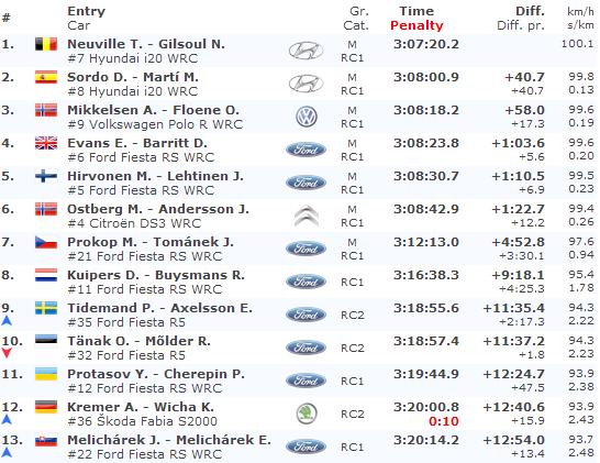 Clasificacion Final Rally de Alemania 2014