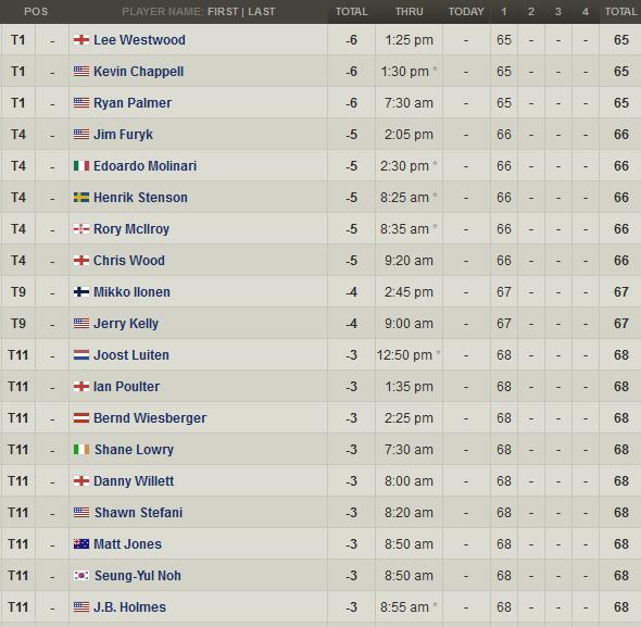 Clasificacion PGA Championship