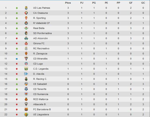 Clasificación Segunda División Jornada 1