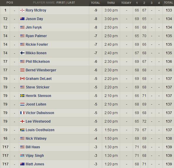 PGA Championship Clasificacion Jornada 2