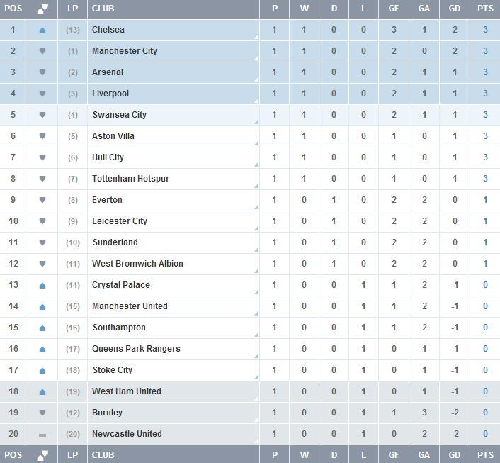 Premier League Clasificacion Jornada 1