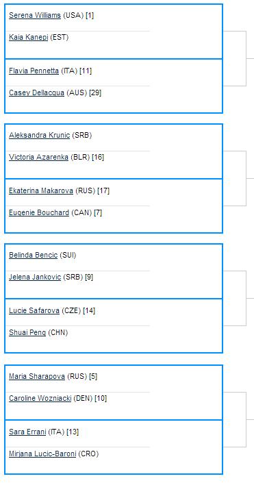 US Open 2014 - Octavos de Final Cuadro Individual Femenino