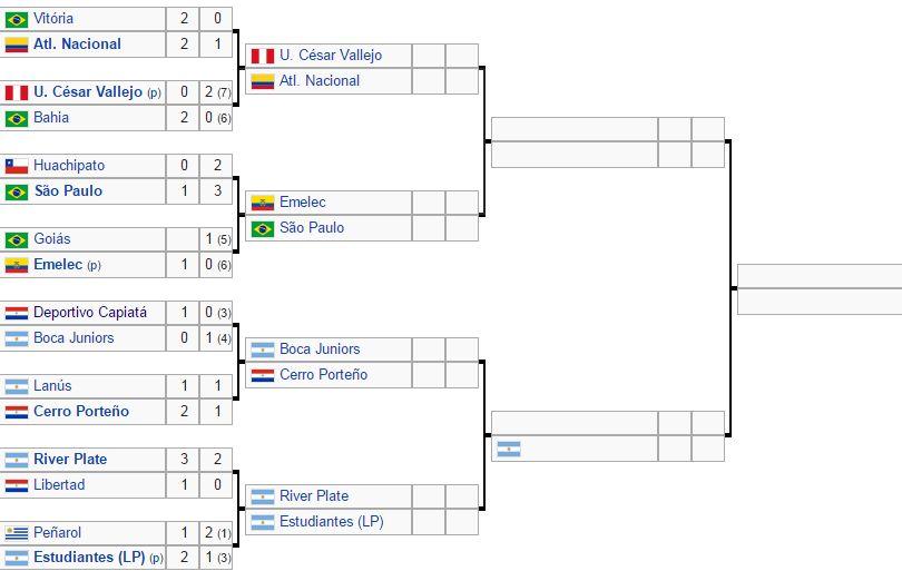 Cuadro Copa Sudamericana