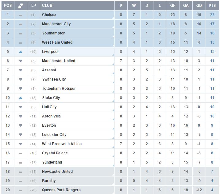 Clasificacion Premier League - Jornada 8