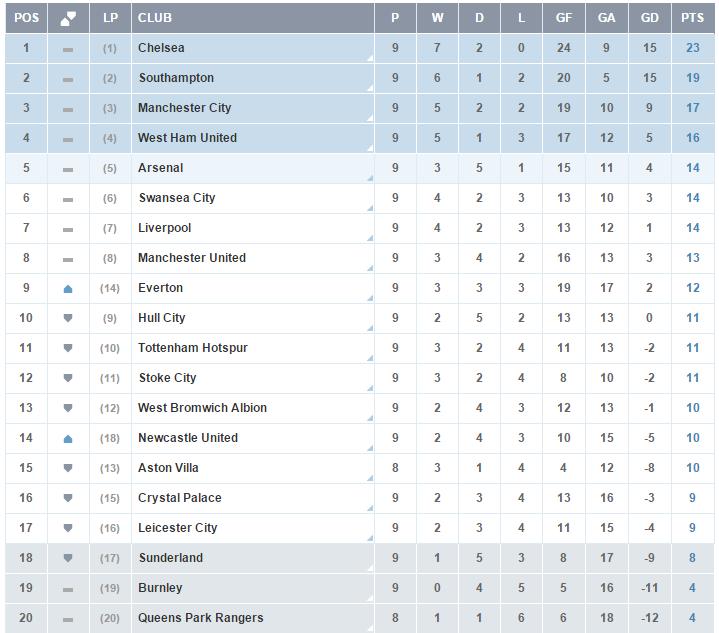 Clasificacion Premier League - Jornada 9