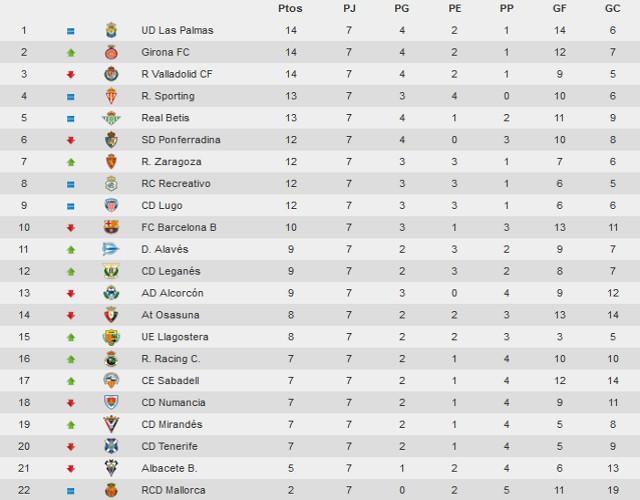 Clasificación Jornada 7 Segunda División