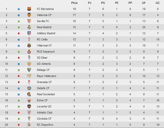 Clasificación Jornada 7 Primera División