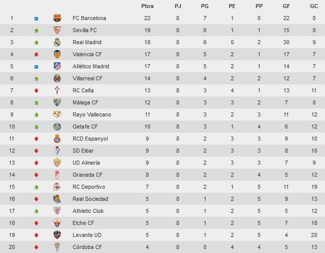 Clasificación Jornada 8 Primera División