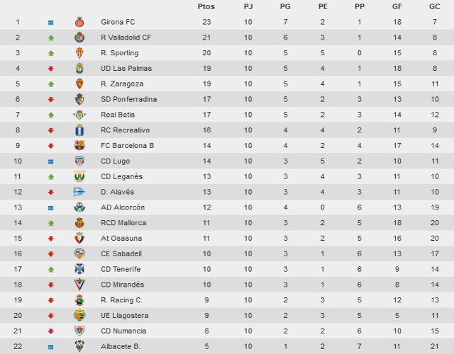 Clasificación Jornada 10 Segunda División